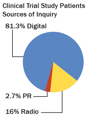 Chart showing clinical trial study patient source of inquiry: 81.3% digital, 16% radio, 2.7% PR